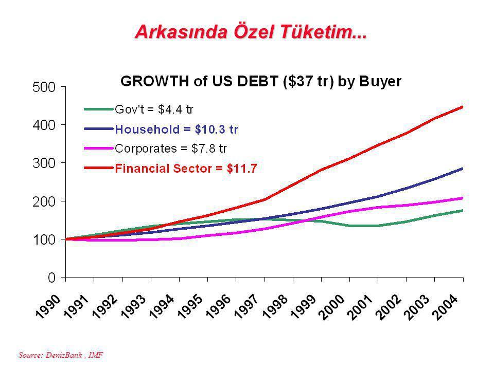 Source: DenizBank, IMF Arkasında Özel Tüketim...
