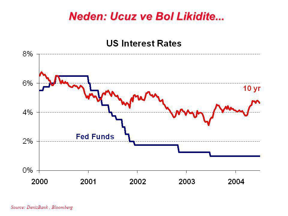 Source: DenizBank, Bloomberg Neden: Ucuz ve Bol Likidite...