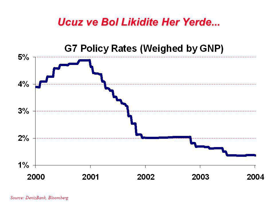 Source: DenizBank, Bloomberg Ucuz ve Bol Likidite Her Yerde...
