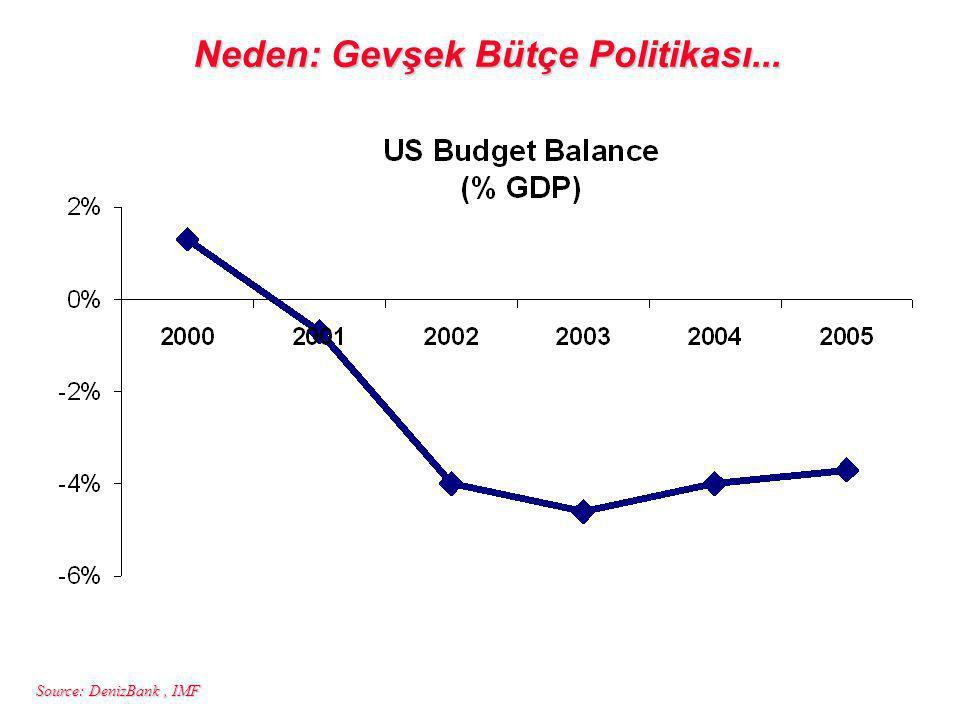 Source: DenizBank, IMF Neden: Gevşek Bütçe Politikası...