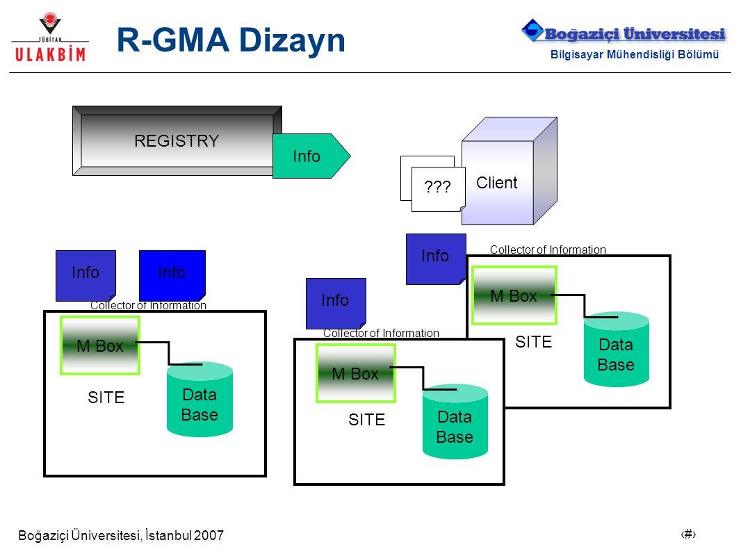 Boğaziçi Üniversitesi, İstanbul 2007 17 Bilgisayar Mühendisliği Bölümü R-GMA Dizayn REGISTRY M Box Data Base Data Base Data Base SITE Client Collector