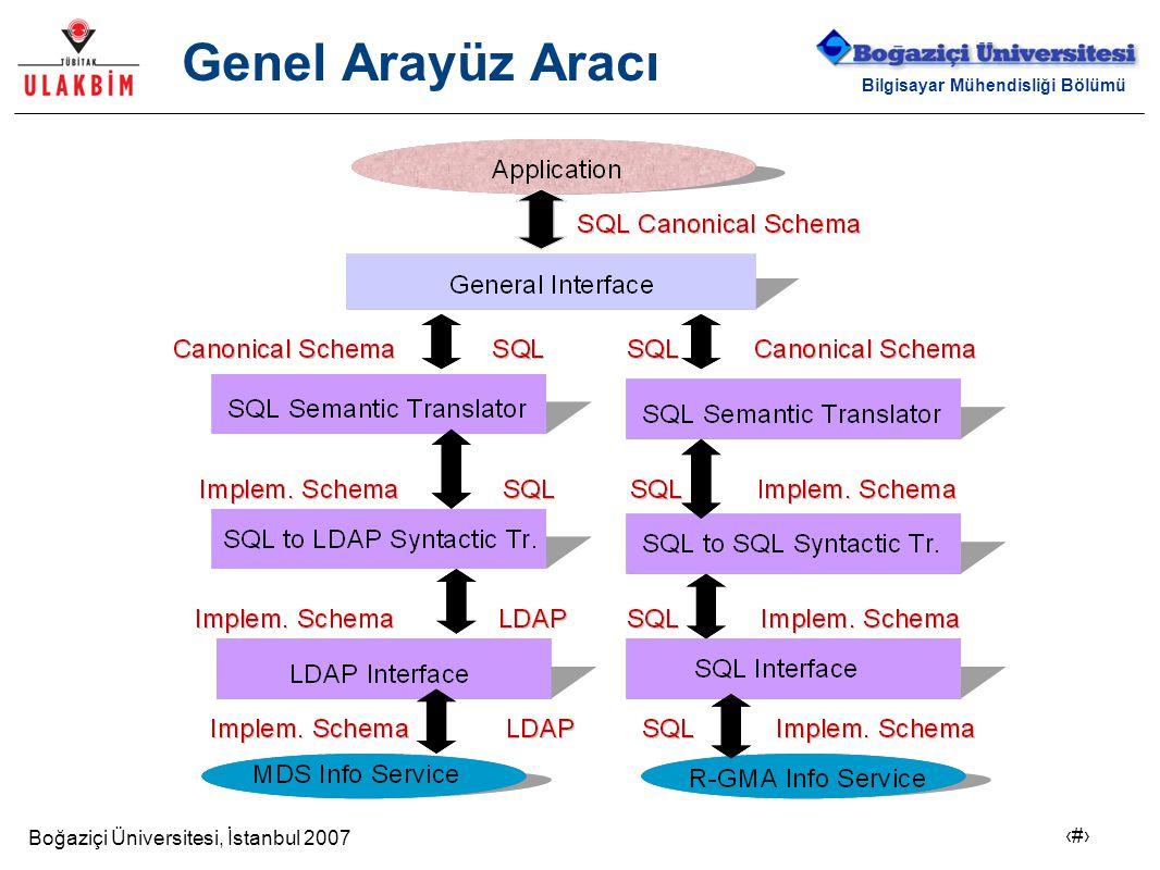 Boğaziçi Üniversitesi, İstanbul 2007 21 Bilgisayar Mühendisliği Bölümü Genel Arayüz Aracı