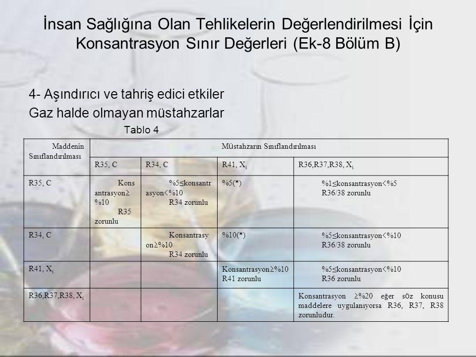 İnsan Sağlığına Olan Tehlikelerin Değerlendirilmesi İçin Konsantrasyon Sınır Değerleri (Ek-8 Bölüm B) 4- Aşındırıcı ve tahriş edici etkiler Gaz halde