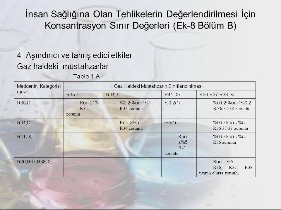 İnsan Sağlığına Olan Tehlikelerin Değerlendirilmesi İçin Konsantrasyon Sınır Değerleri (Ek-8 Bölüm B) 4- Aşındırıcı ve tahriş edici etkiler Gaz haldeki müstahzarlar Tablo 4 A Maddenin Kategorisi (gaz) Gaz Haldeki Müstahzarın Sınıflandırılması R35, CR34, CR41, XiR36,R37,R38, Xi R35,C Kon.