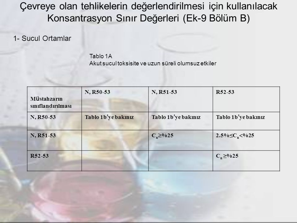 Çevreye olan tehlikelerin değerlendirilmesi için kullanılacak Konsantrasyon Sınır Değerleri (Ek-9 Bölüm B) 1- Sucul Ortamlar Tablo 1A Akut sucul toksi