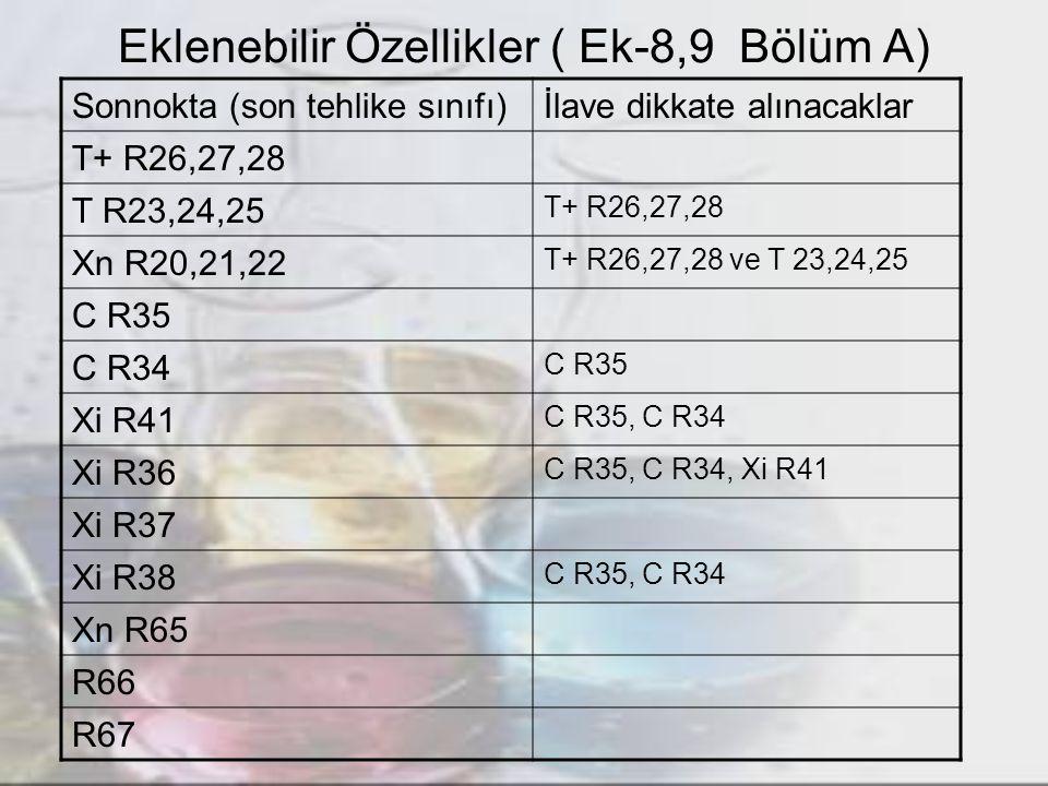 Eklenebilir Özellikler ( Ek-8,9 Bölüm A) Sonnokta (son tehlike sınıfı)İlave dikkate alınacaklar T+ R26,27,28 T R23,24,25 T+ R26,27,28 Xn R20,21,22 T+