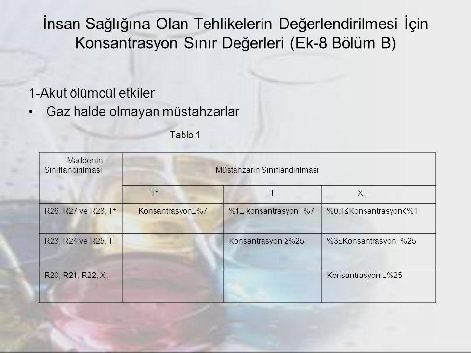 İnsan Sağlığına Olan Tehlikelerin Değerlendirilmesi İçin Konsantrasyon Sınır Değerleri (Ek-8 Bölüm B) 6- CMR etkiler Gaz haldeki müstahzarlar Tablo 6A Maddenin SınıflandırılmasıMüstahzarın Sınıflandırılması Kategori 1 ve 2Kategori 3 Ka.
