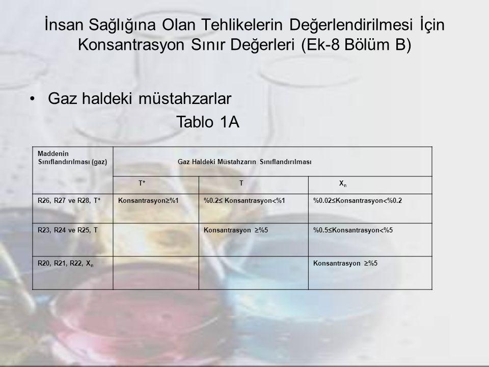 İnsan Sağlığına Olan Tehlikelerin Değerlendirilmesi İçin Konsantrasyon Sınır Değerleri (Ek-8 Bölüm B) Gaz haldeki müstahzarlar Tablo 1A Maddenin Sınıf