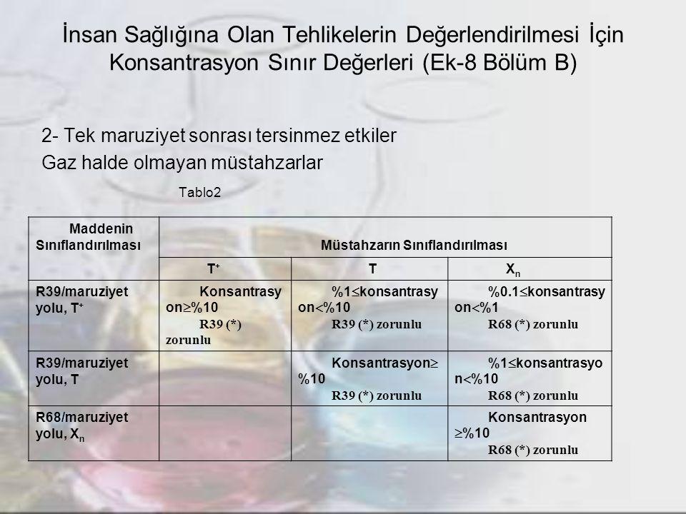 İnsan Sağlığına Olan Tehlikelerin Değerlendirilmesi İçin Konsantrasyon Sınır Değerleri (Ek-8 Bölüm B) 2- Tek maruziyet sonrası tersinmez etkiler Gaz halde olmayan müstahzarlar Tablo2 Maddenin Sınıflandırılması Müstahzarın Sınıflandırılması T + T X n R39/maruziyet yolu, T + Konsantrasy on  %10 R39 (*) zorunlu %1  konsantrasy on  %10 R39 (*) zorunlu %0.1  konsantrasy on  %1 R68 (*) zorunlu R39/maruziyet yolu, T Konsantrasyon  %10 R39 (*) zorunlu %1  konsantrasyo n  %10 R68 (*) zorunlu R68/maruziyet yolu, X n Konsantrasyon  %10 R68 (*) zorunlu