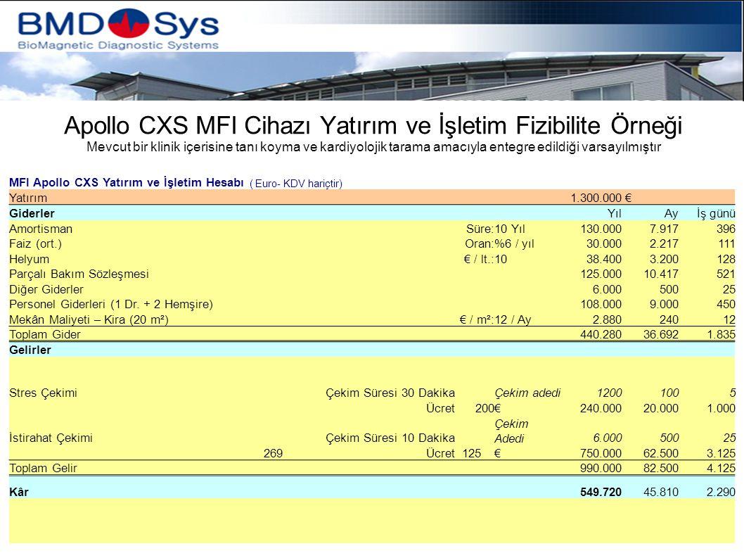 Apollo CXS MFI Cihazı Yatırım ve İşletim Fizibilite Örneği MFI Apollo CXS Yatırım ve İşletim Hesabı ( Euro- KDV hariçtir) Yatırım 1.300.000 € Giderler YılAyİş günü Amortisman Süre:10 Yıl130.0007.917396 Faiz (ort.) Oran:%6 / yıl30.0002.217111 Helyum € / lt.:1038.4003.200128 Parçalı Bakım Sözleşmesi 125.00010.417521 Diğer Giderler 6.00050025 Personel Giderleri (1 Dr.