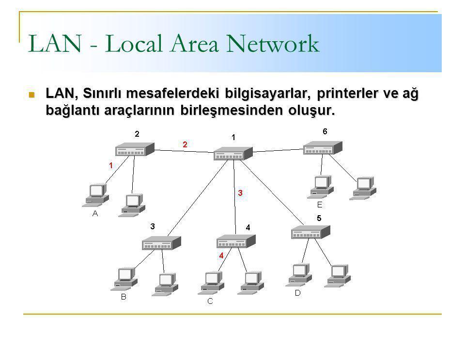 LAN - Local Area Network LAN, Sınırlı mesafelerdeki bilgisayarlar, printerler ve ağ bağlantı araçlarının birleşmesinden oluşur.