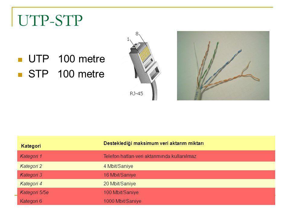 UTP-STP UTP 100 metre STP 100 metre Kategori Desteklediği maksimum veri aktarım miktarı Kategori 1Telefon hatları-veri aktarımında kullanılmaz Kategori 24 Mbit/Saniye Kategori 316 Mbit/Saniye Kategori 420 Mbit/Saniye Kategori 5/5e100 Mbit/Saniye Kategori 61000 Mbit/Saniye