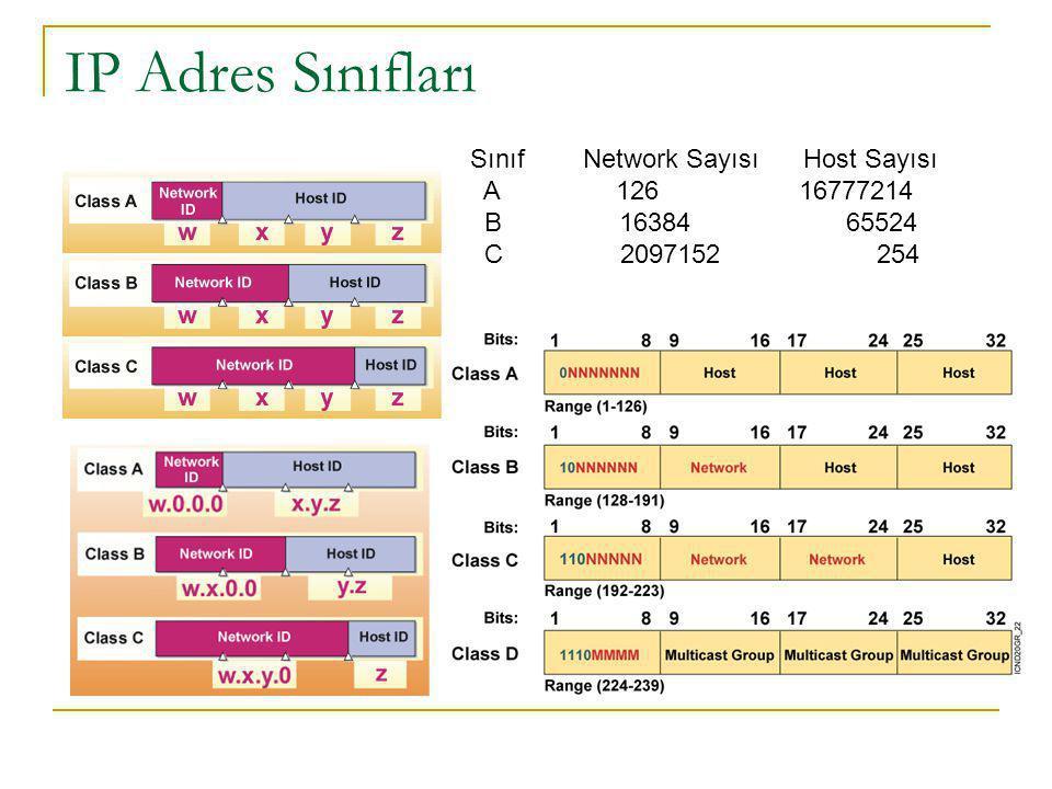 Sınıf Network Sayısı Host Sayısı A 126 16777214 B 16384 65524 C 2097152 254 IP Adres Sınıfları