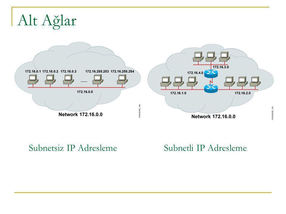 Subnetsiz IP AdreslemeSubnetli IP Adresleme Alt Ağlar