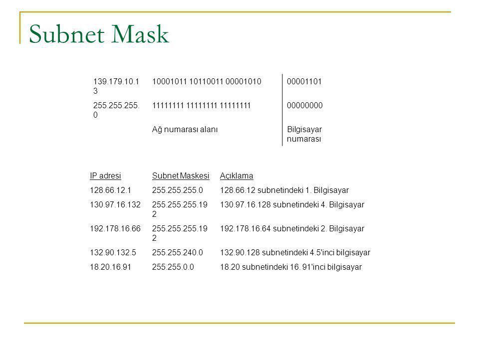 Subnet Mask 139.179.10.1 3 10001011 10110011 0000101000001101 255.255.255.