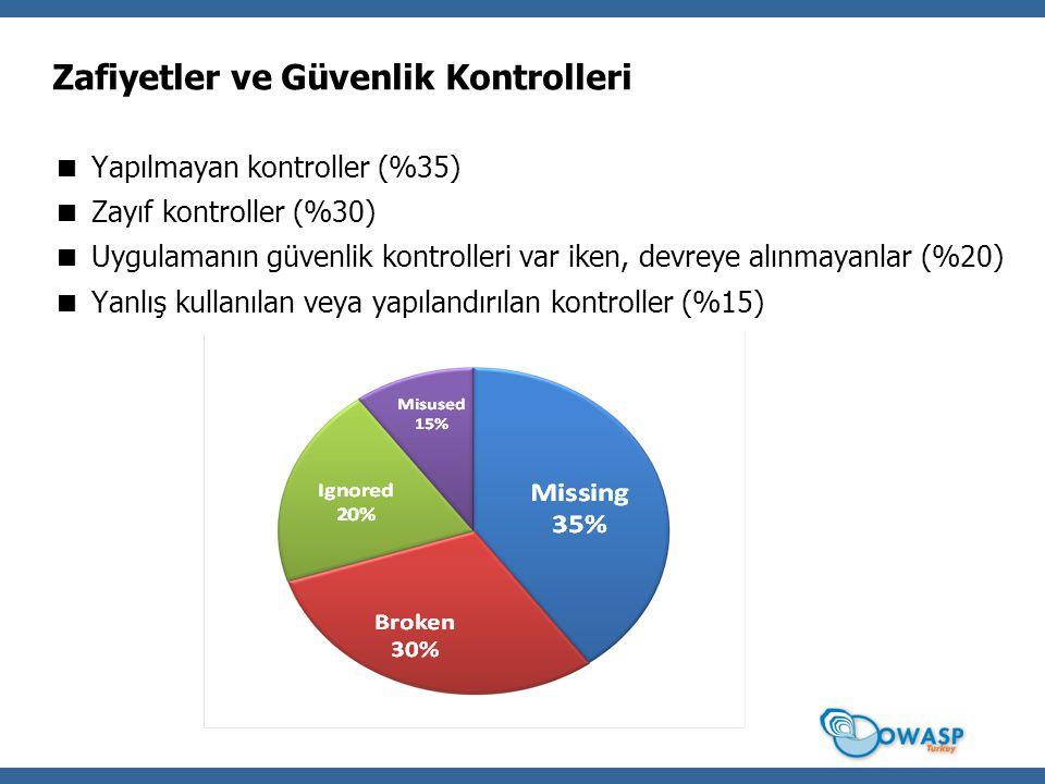 Zafiyetler ve Güvenlik Kontrolleri  Yapılmayan kontroller (%35)  Zayıf kontroller (%30)  Uygulamanın güvenlik kontrolleri var iken, devreye alınmay