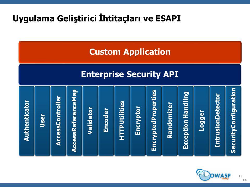 Uygulama Geliştirici İhtitaçları ve ESAPI 14 Custom Application Enterprise Security API Authenticator User AccessController AccessReferenceMap Validat