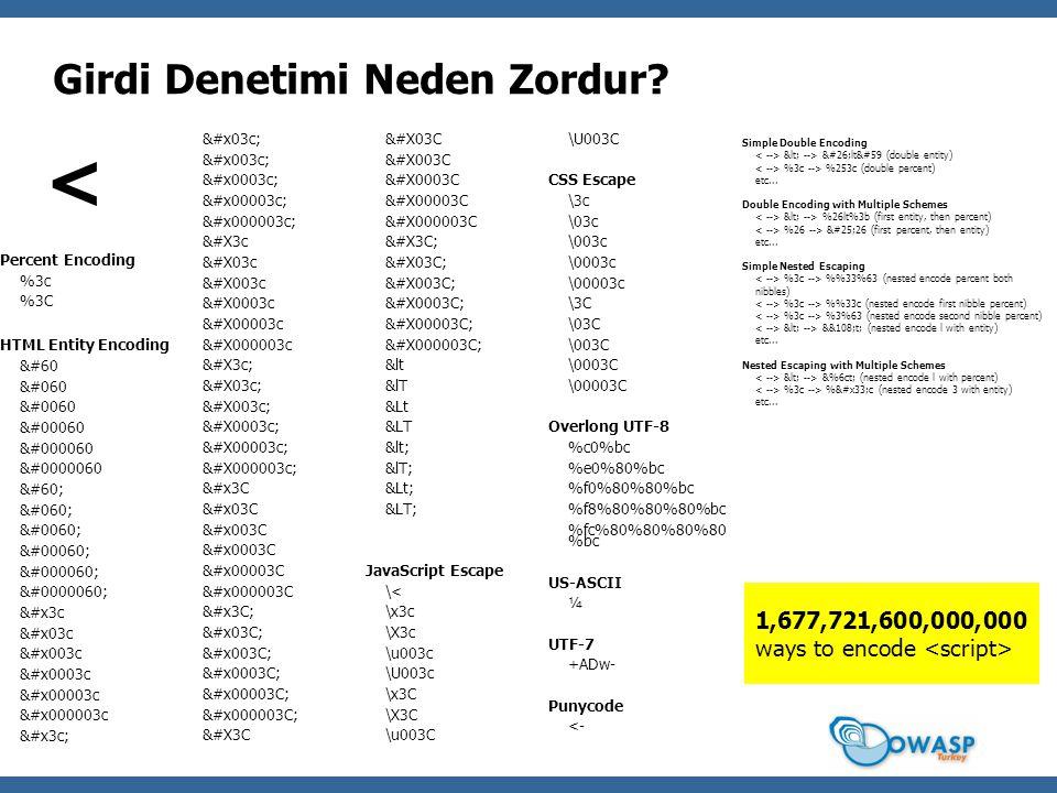 Girdi Denetimi Neden Zordur? < Percent Encoding %3c %3C HTML Entity Encoding &#60 &#060 &#0060 &#00060 &#000060 &#0000060 &#60; &#060; &#0060; &#00060