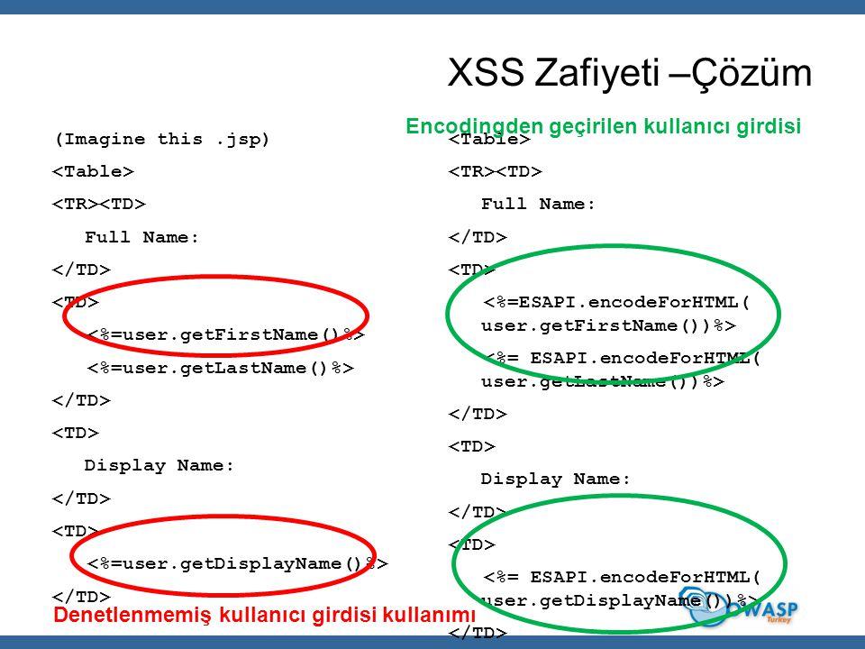 XSS Zafiyeti –Çözüm (Imagine this.jsp) Full Name: Display Name: Full Name: Display Name: Denetlenmemiş kullanıcı girdisi kullanımı Encodingden geçiril