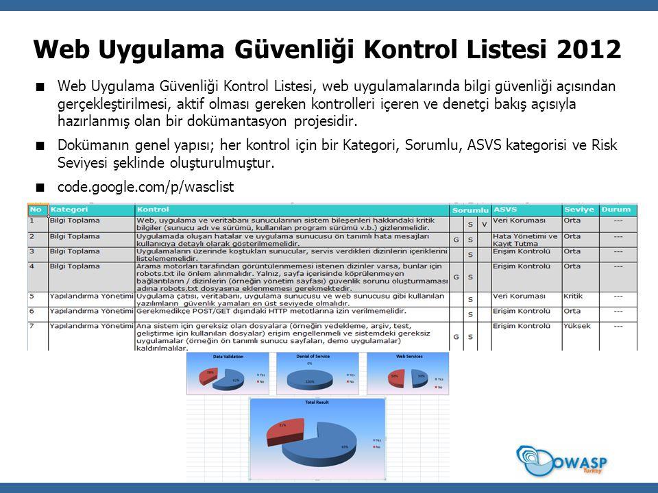 Web Uygulama Güvenliği Kontrol Listesi 2012  Web Uygulama Güvenliği Kontrol Listesi, web uygulamalarında bilgi güvenliği açısından gerçekleştirilmesi