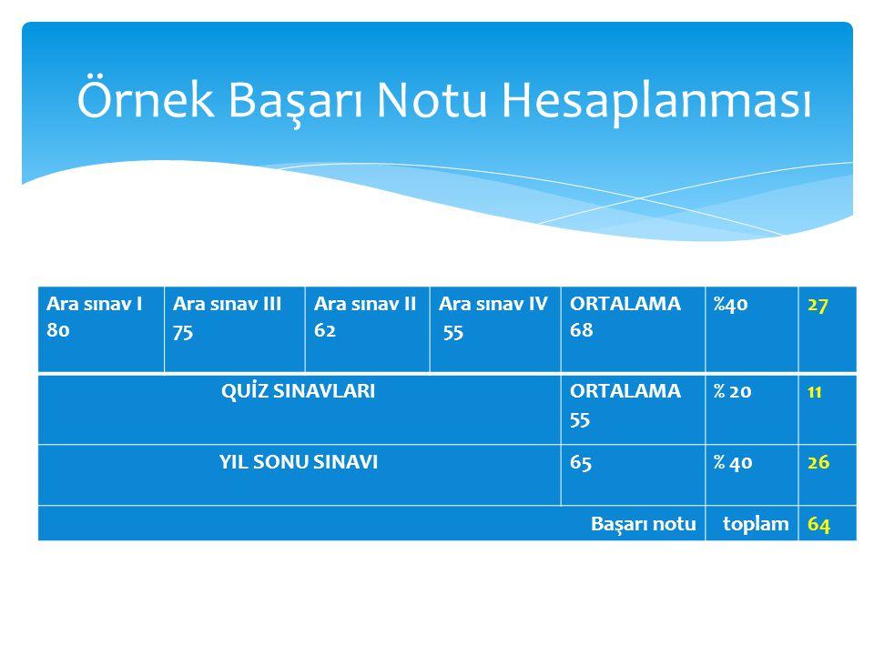 Örnek Başarı Notu Hesaplanması Ara sınav I 80 Ara sınav III 75 Ara sınav II 62 Ara sınav IV 55 ORTALAMA 68 %4027 QUİZ SINAVLARIORTALAMA 55 % 2011 YIL