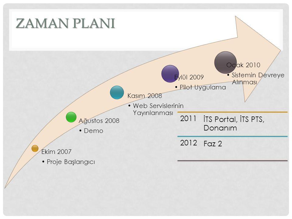 Ekim 2007 Proje Başlangıcı Ağustos 2008 Demo Kasım 2008 Web Servislerinin Yayınlanması Eylül 2009 Pilot Uygulama Ocak 2010 Sistemin Devreye Alınması 2011 İTS Portal, İTS PTS, Donanım 2012 Faz 2 ZAMAN PLANI