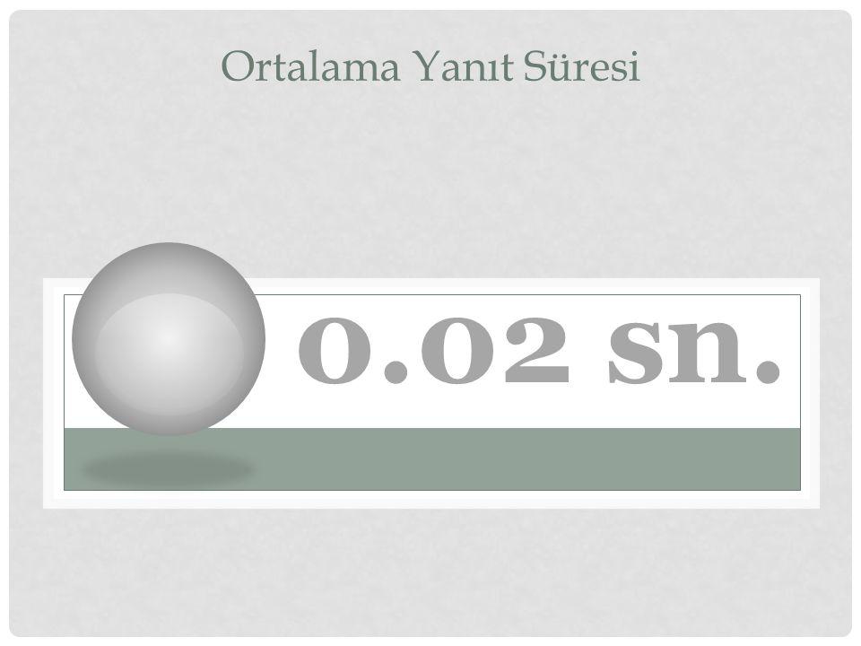 0.02 sn. Ortalama Yanıt Süresi