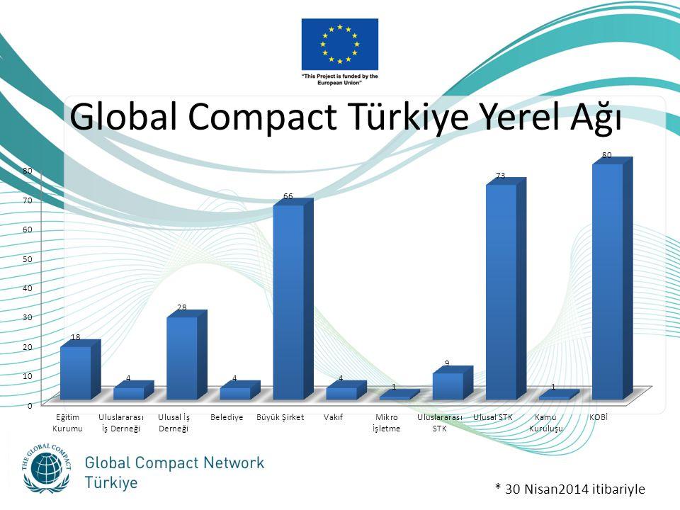 Global Compact Türkiye Yerel Ağı * 30 Nisan2014 itibariyle