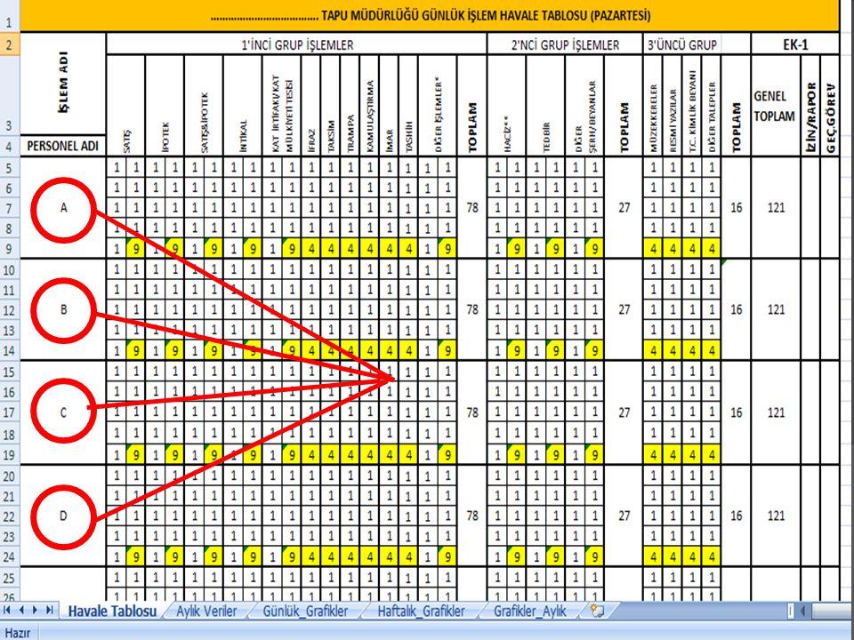  Daha sonra personellere yapılan her bir havale işlemi için işlem türüne karşılık 1 değeri yazılmalıdır.