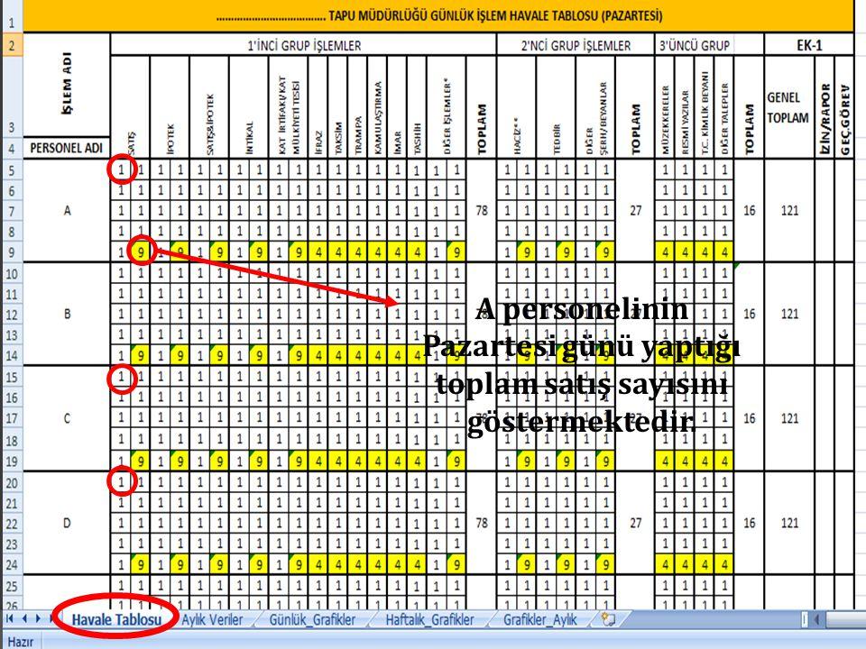 A personelinin Pazartesi günü yaptığı toplam satış sayısını göstermektedir.