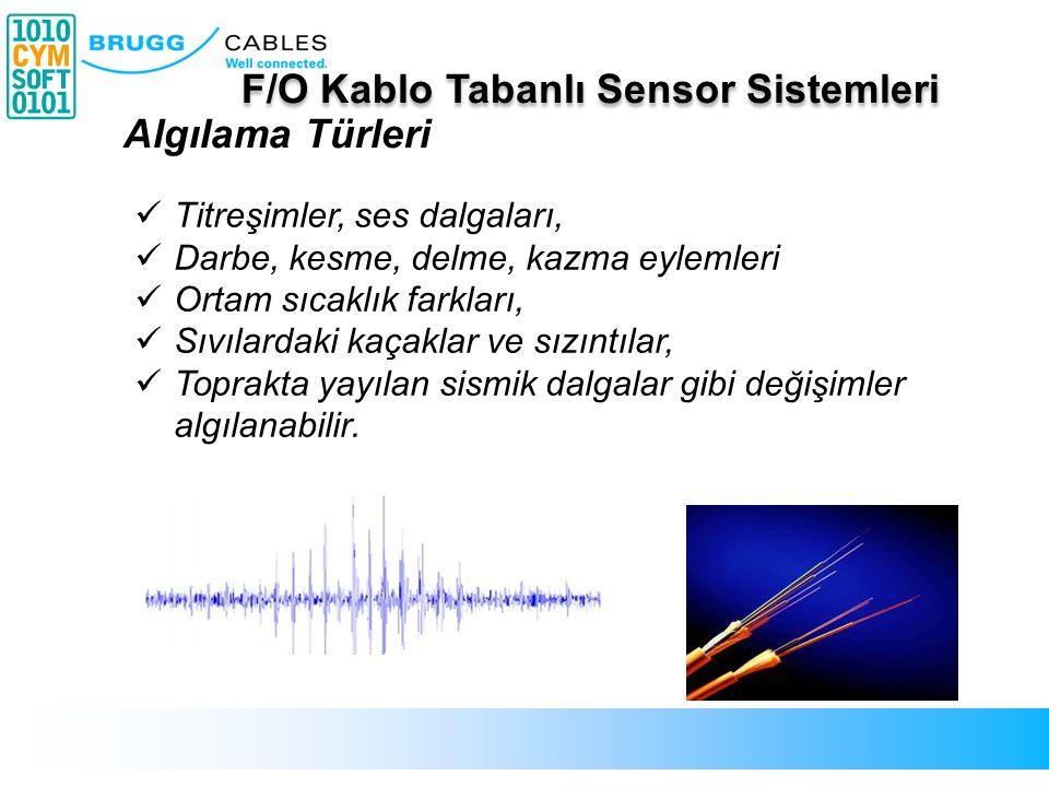 Işık Girişi Geri yansıyan Işık Fiber optik kablo Gönderilen ışık Yansıyan ışık analizi Yöntem Fiber optik kabloların sensor olarak kullanımı F/O Kablo Tabanlı Sensor Sistemleri