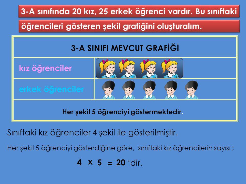 3-A sınıfında 20 kız, 25 erkek öğrenci vardır.