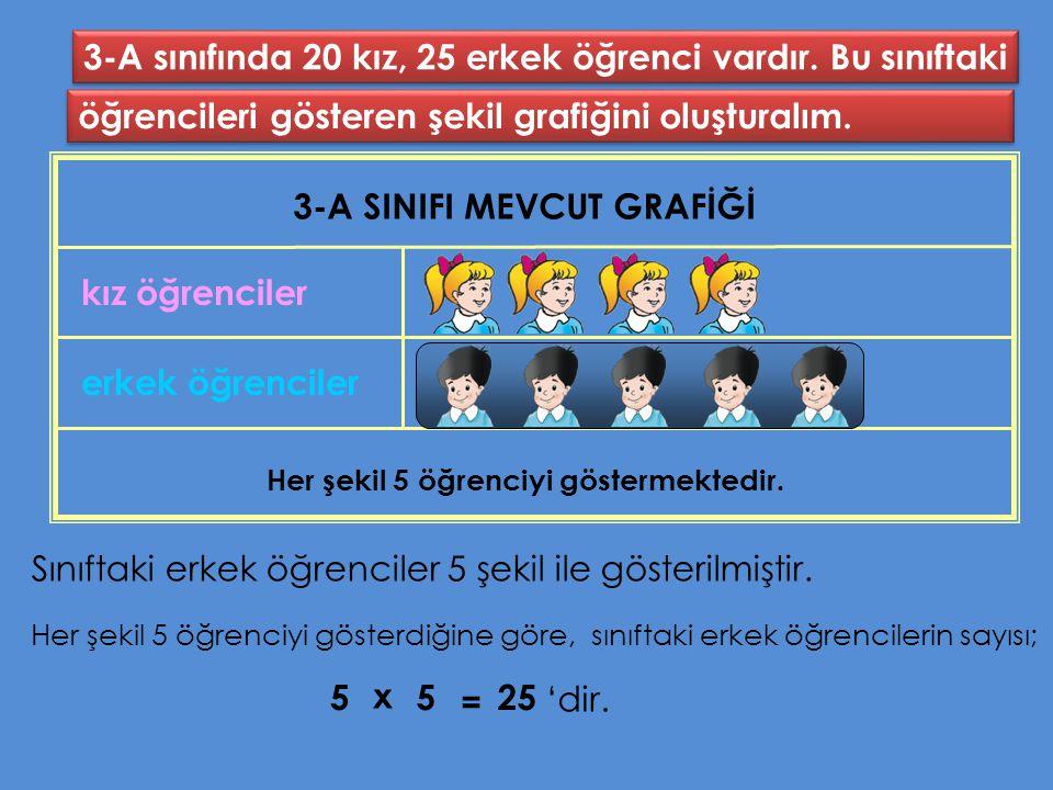 3-A sınıfında 20 kız, 25 erkek öğrenci vardır. Bu sınıftaki öğrencileri gösteren şekil grafiğini oluşturalım. 3-A SINIFI MEVCUT GRAFİĞİ erkek öğrencil