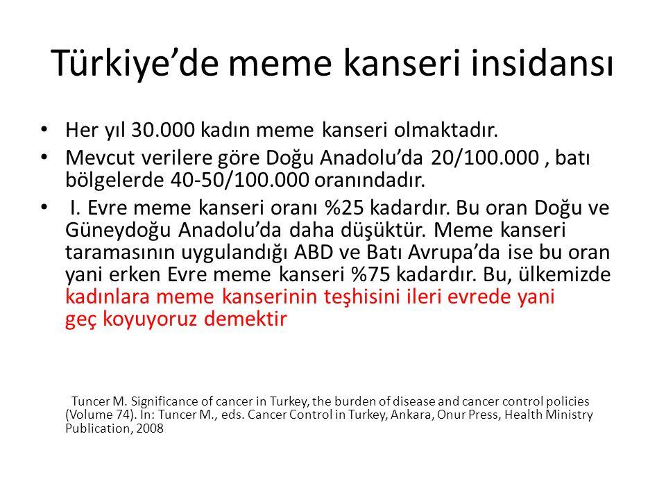 Türkiye'de meme kanseri insidansı Her yıl 30.000 kadın meme kanseri olmaktadır. Mevcut verilere göre Doğu Anadolu'da 20/100.000, batı bölgelerde 40-50
