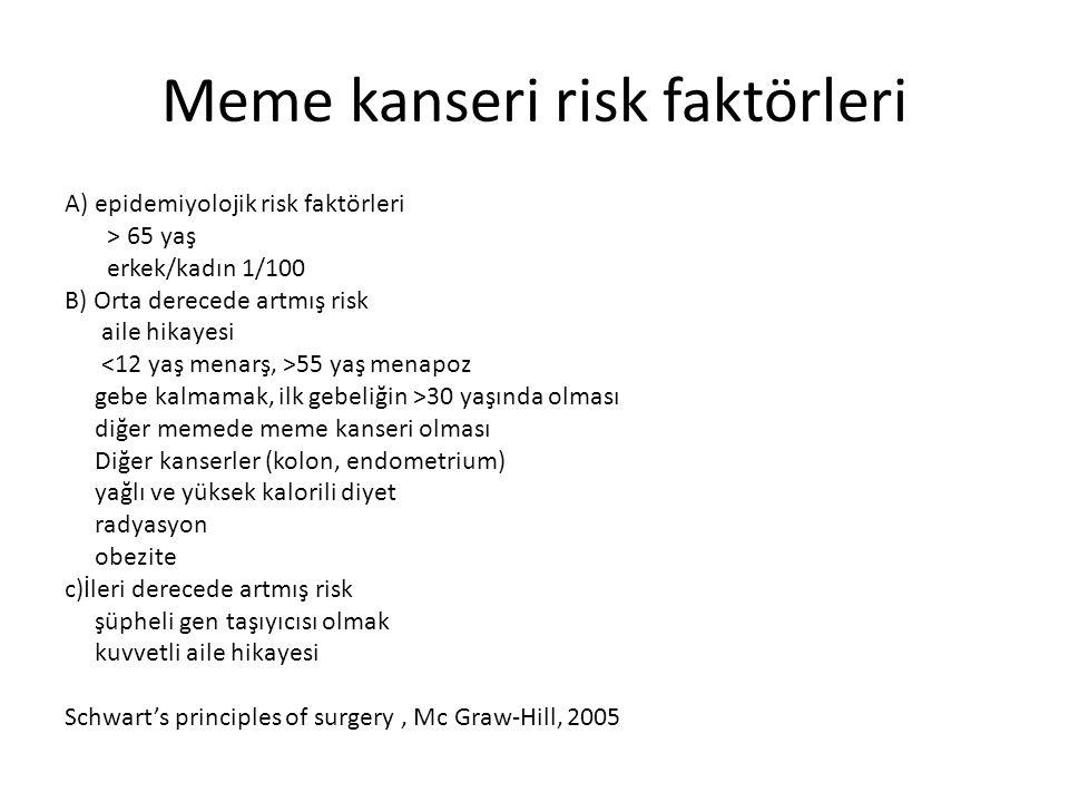 Meme kanseri risk faktörleri A) epidemiyolojik risk faktörleri > 65 yaş erkek/kadın 1/100 B) Orta derecede artmış risk aile hikayesi 55 yaş menapoz ge