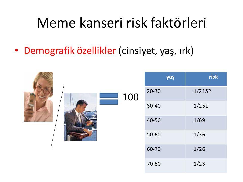 Meme kanseri risk faktörleri Demografik özellikler (cinsiyet, yaş, ırk) 100 yaş risk 20-30 1/2152 30-40 1/251 40-50 1/69 50-60 1/36 60-70 1/26 70-80 1