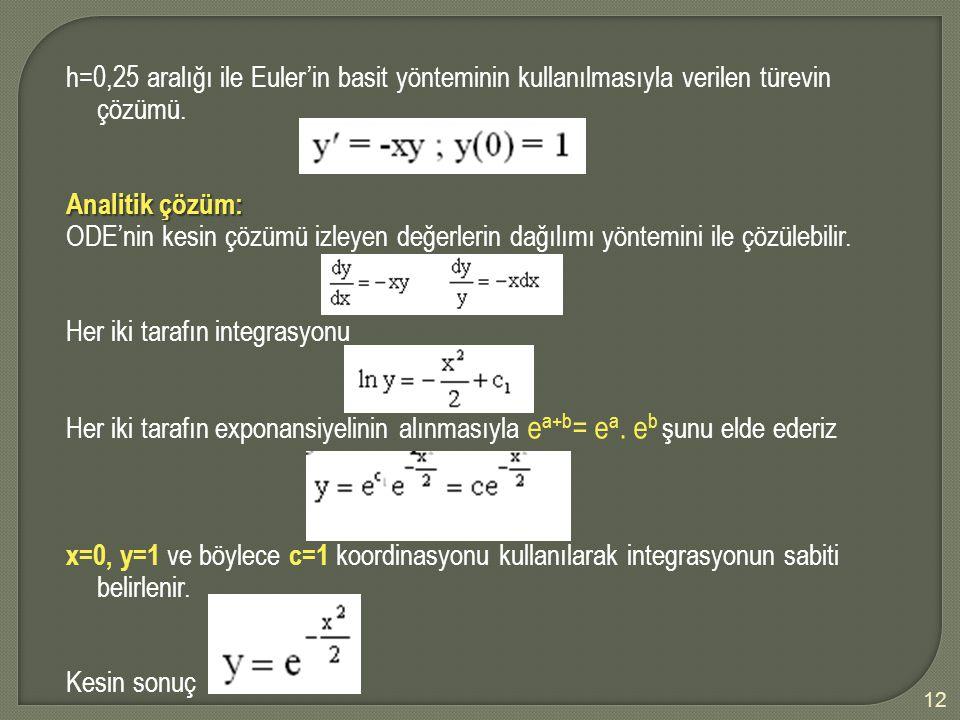12 h=0,25 aralığı ile Euler'in basit yönteminin kullanılmasıyla verilen türevin çözümü. Analitik çözüm: ODE'nin kesin çözümü izleyen değerlerin dağılı