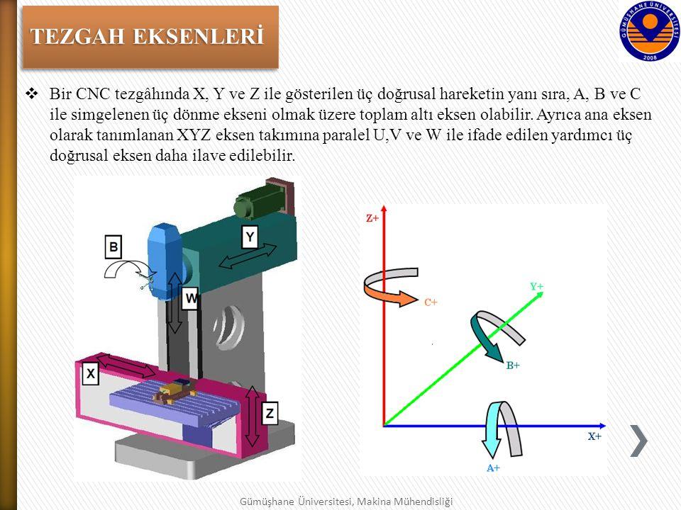TEZGAH EKSENLERİ  Bir CNC tezgâhında X, Y ve Z ile gösterilen üç doğrusal hareketin yanı sıra, A, B ve C ile simgelenen üç dönme ekseni olmak üzere toplam altı eksen olabilir.