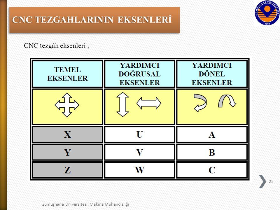 25 Gümüşhane Üniversitesi, Makina Mühendisliği CNC TEZGAHLARININ EKSENLERİ CNC tezgâh eksenleri ;