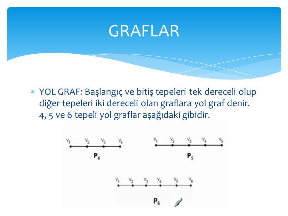  YOL GRAF: Başlangıç ve bitiş tepeleri tek dereceli olup diğer tepeleri iki dereceli olan graflara yol graf denir. 4, 5 ve 6 tepeli yol graflar aşağı