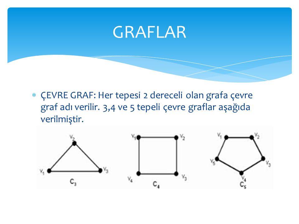  ÇEVRE GRAF: Her tepesi 2 dereceli olan grafa çevre graf adı verilir. 3,4 ve 5 tepeli çevre graflar aşağıda verilmiştir. GRAFLAR
