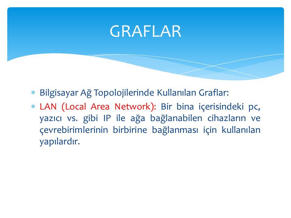  Bilgisayar Ağ Topolojilerinde Kullanılan Graflar:  LAN (Local Area Network): Bir bina içerisindeki pc, yazıcı vs. gibi IP ile ağa bağlanabilen ciha