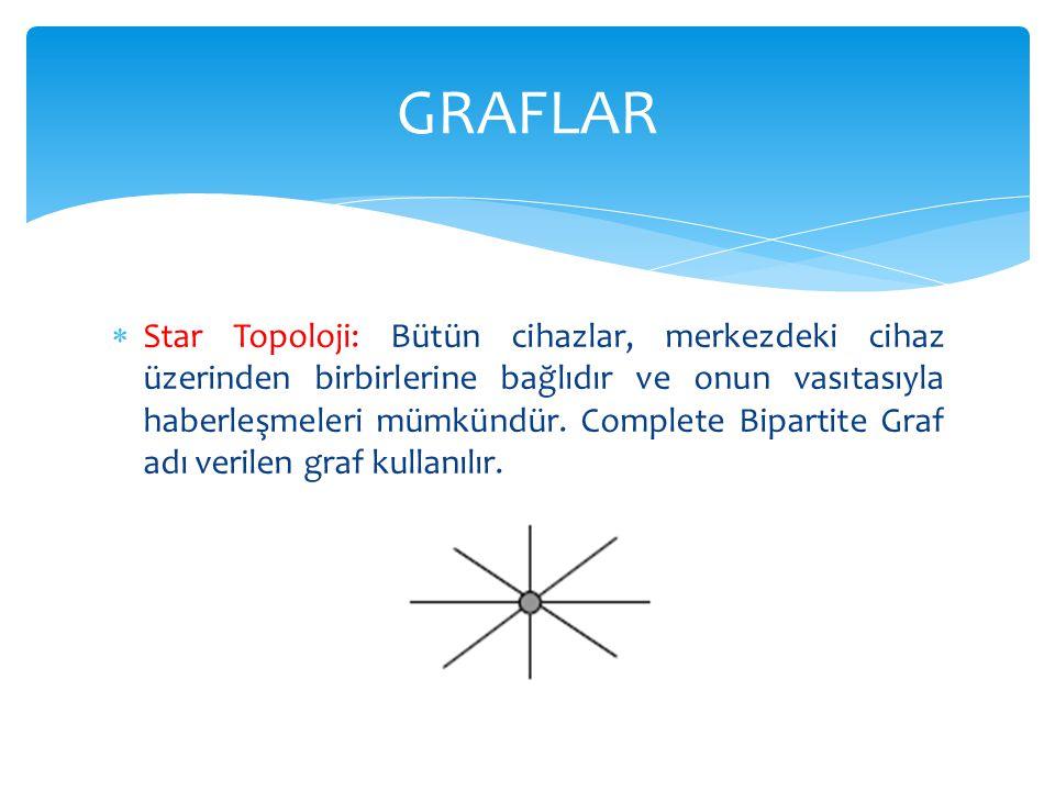  Star Topoloji: Bütün cihazlar, merkezdeki cihaz üzerinden birbirlerine bağlıdır ve onun vasıtasıyla haberleşmeleri mümkündür. Complete Bipartite Gra