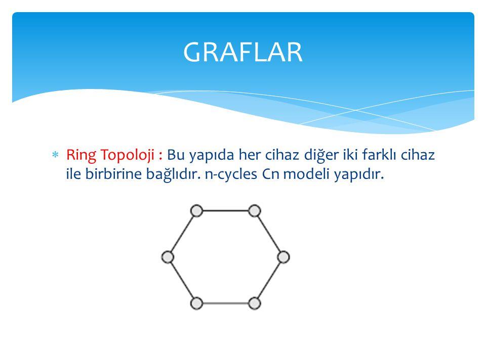  Ring Topoloji : Bu yapıda her cihaz diğer iki farklı cihaz ile birbirine bağlıdır. n-cycles Cn modeli yapıdır. GRAFLAR