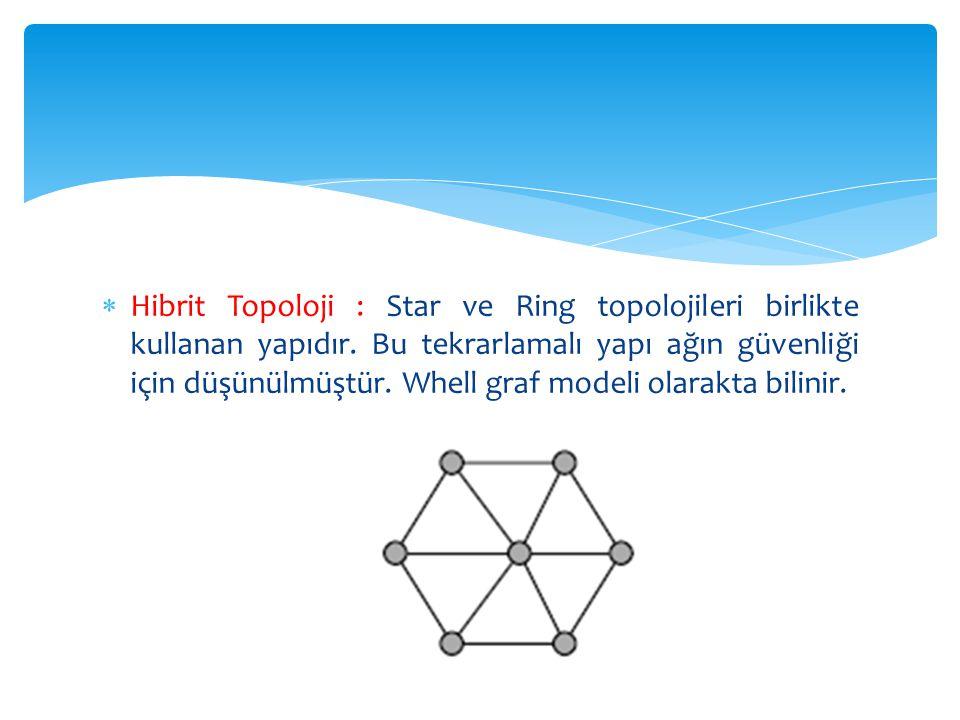  Hibrit Topoloji : Star ve Ring topolojileri birlikte kullanan yapıdır. Bu tekrarlamalı yapı ağın güvenliği için düşünülmüştür. Whell graf modeli ola
