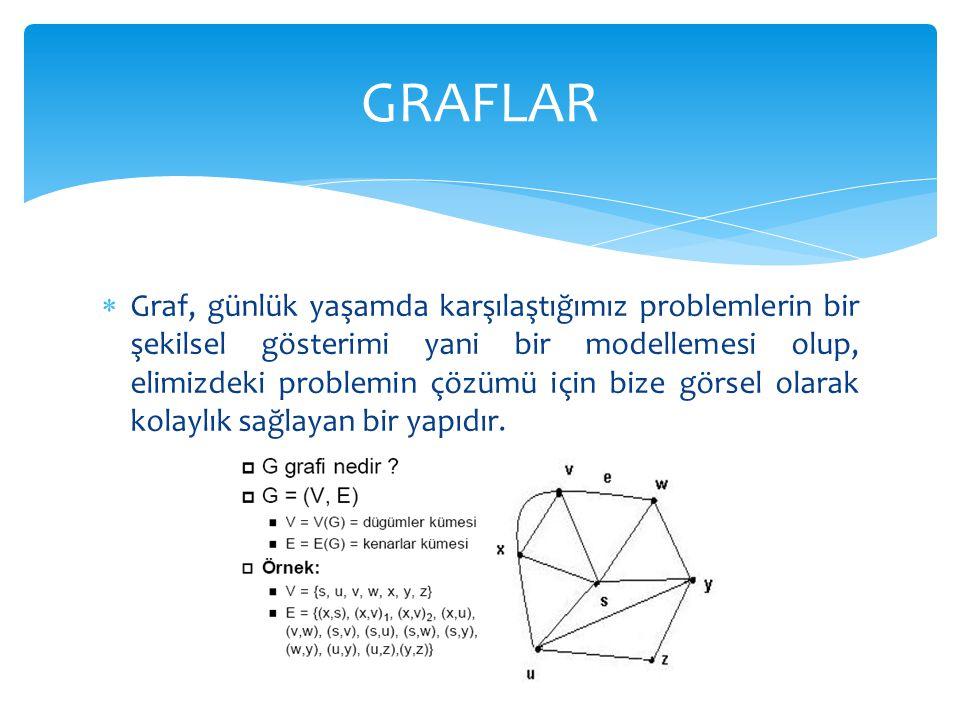 Graf, günlük yaşamda karşılaştığımız problemlerin bir şekilsel gösterimi yani bir modellemesi olup, elimizdeki problemin çözümü için bize görsel ola