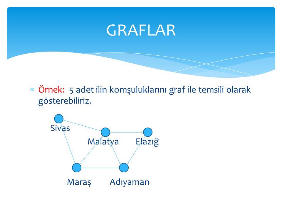  Örnek: 5 adet ilin komşuluklarını graf ile temsili olarak gösterebiliriz. Sivas Malatya Elazığ Maraş Adıyaman GRAFLAR