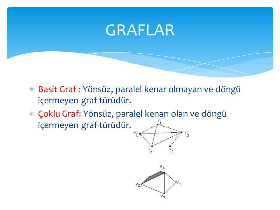  Basit Graf : Yönsüz, paralel kenar olmayan ve döngü içermeyen graf türüdür.  Çoklu Graf: Yönsüz, paralel kenarı olan ve döngü içermeyen graf türüdü