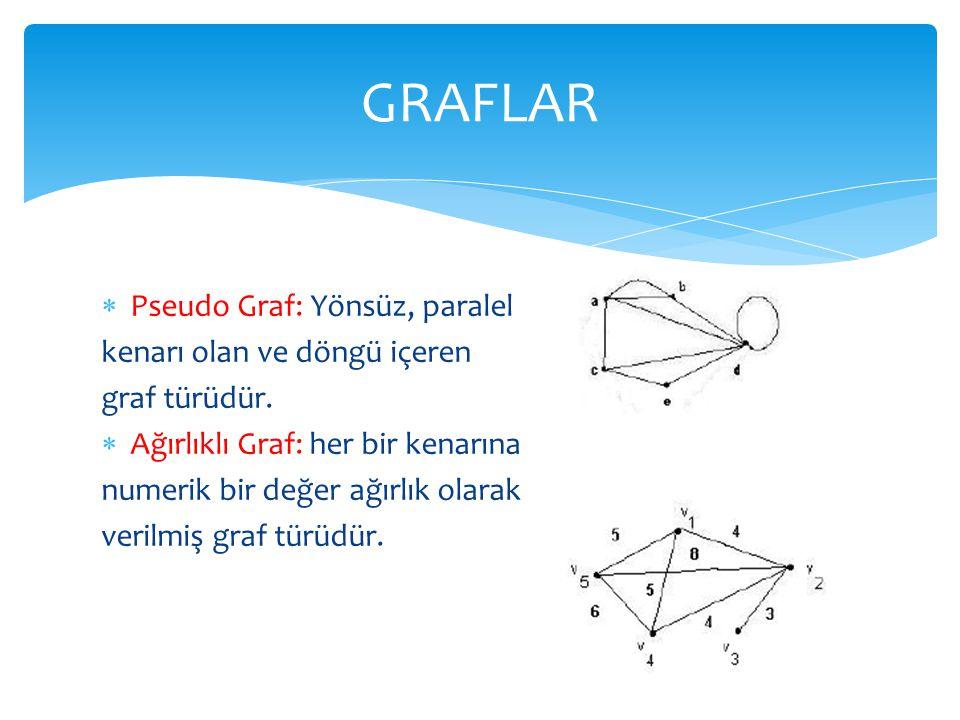  Pseudo Graf: Yönsüz, paralel kenarı olan ve döngü içeren graf türüdür.  Ağırlıklı Graf: her bir kenarına numerik bir değer ağırlık olarak verilmiş