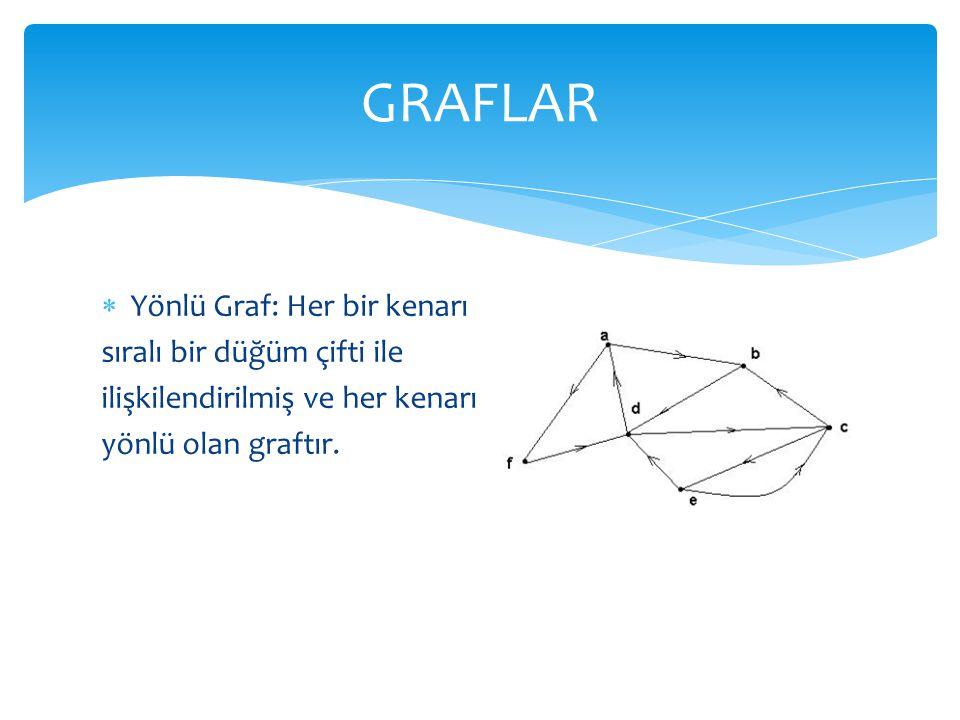  Yönlü Graf: Her bir kenarı sıralı bir düğüm çifti ile ilişkilendirilmiş ve her kenarı yönlü olan graftır. GRAFLAR